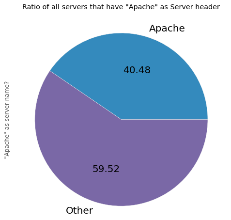 Pie Chart Apache