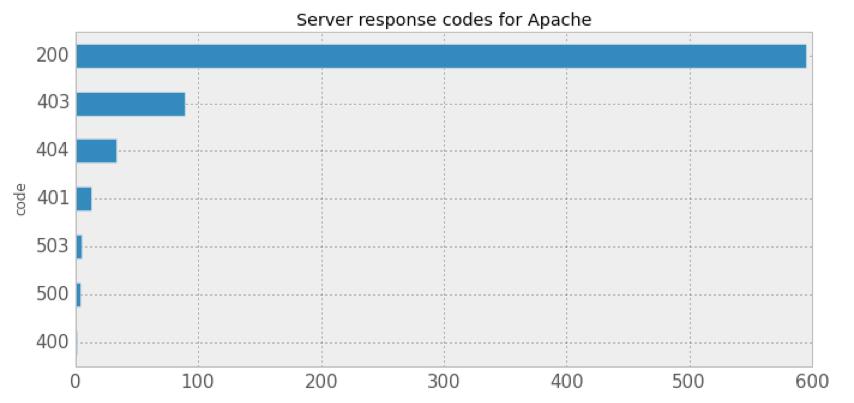 403_404_graph